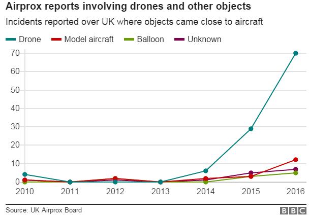 Counter Drone Airports Australia