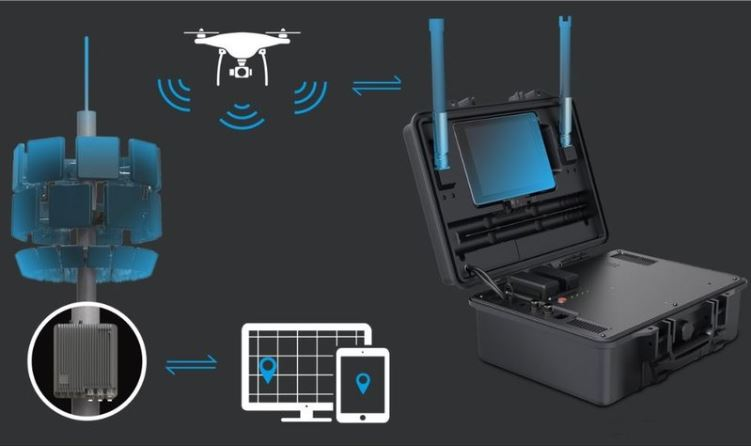 DJI Aeroscope Counter Drone Solutions